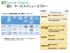 2_service_menu